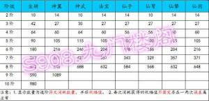 醉仙武仙子进阶数据表一览:仙子1阶至8阶条件图片2