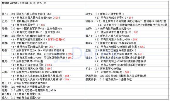 刀塔自走棋1.13版本猎人阵容推荐 亡灵猎、娜迦猎阵容打法攻略[视频][图]图片1