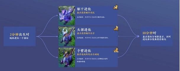王者荣耀s22更新内容最新消息一览 s22更新时间介绍[多图]图片2